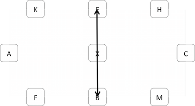 Figure di maneggio - Tagliata trasversale